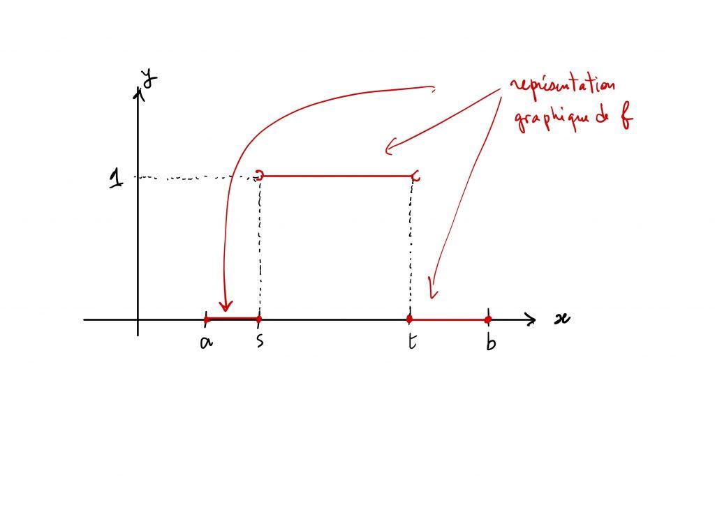 Représentation graphique de la fonction créneau